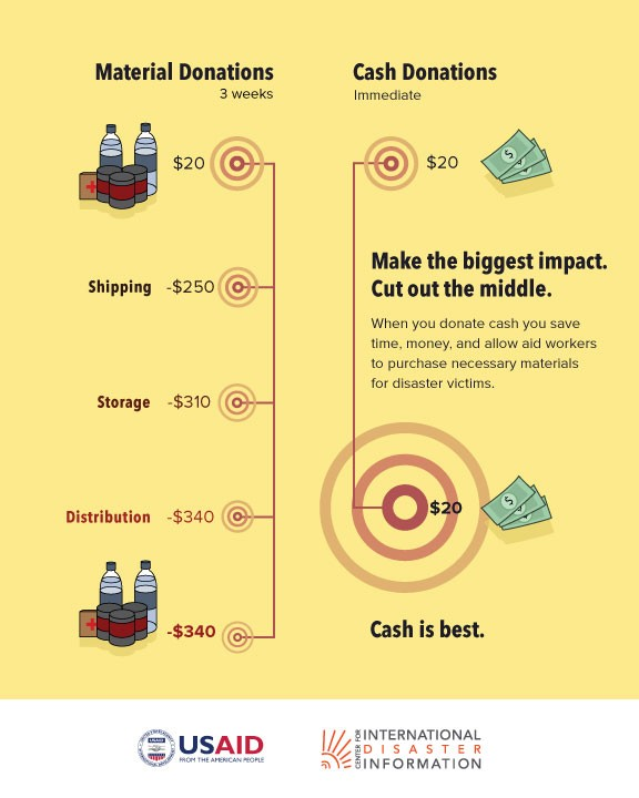 Make the Biggest Impact